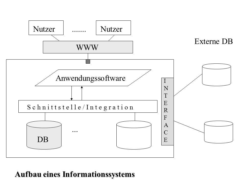 ... INTERFACEINTERFACE S c h n i t t s t e l l e / I n t e g r a t i o n Anwendungssoftware Nutzer WWW....... Externe DB DB Aufbau eines Informationss