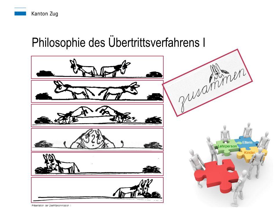 Präsentation der Übertrittskommission I Philosophie des Übertrittsverfahrens I Lehrperson Eltern Kinder