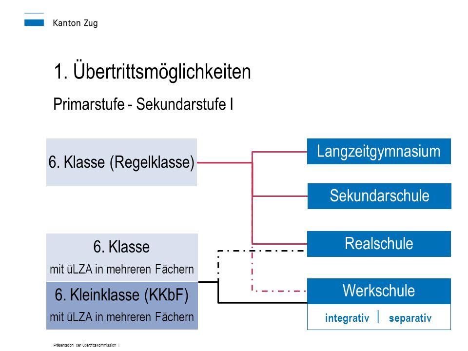 Präsentation der Übertrittskommission I 1. Übertrittsmöglichkeiten 6. Klasse (Regelklasse) Langzeitgymnasium Sekundarschule Realschule Werkschule 6. K