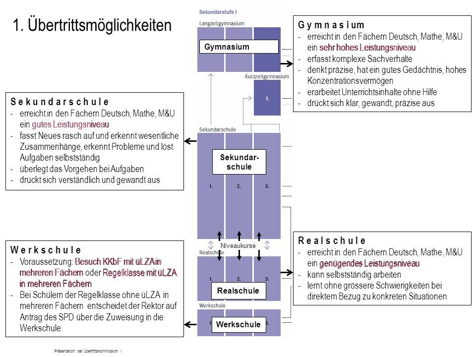 Präsentation der Übertrittskommission I 1. Übertrittsmöglichkeiten Sekundar- schule Realschule Werkschule Gymnasium Niveaukurse W e r k s c h u l e -V