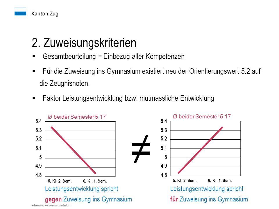 Präsentation der Übertrittskommission I ≠ 5.08 2.
