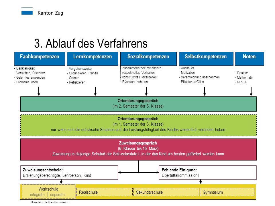 Präsentation der Übertrittskommission I - Denkfähigkeit - Verstehen, Erkennen - Gelerntes anwenden - Probleme lösen - Zusammenarbeit mit andern - respektvolles Verhalten - konstruktives Mitarbeiten - Rücksicht nehmen - Vorgehensweise - Organisieren, Planen - Ordnen - Reflektieren Zuweisungsgespräch (6.