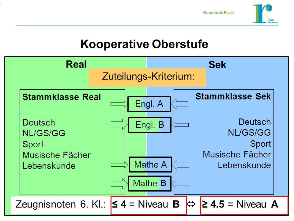 Wechsel ans GymnasiumWechsel ans Gymnasium Real Sek Stammklasse Real Deutsch NL/GS/GG Sport Musische Fächer Lebenskunde Stammklasse Sek Deutsch NL/GS/