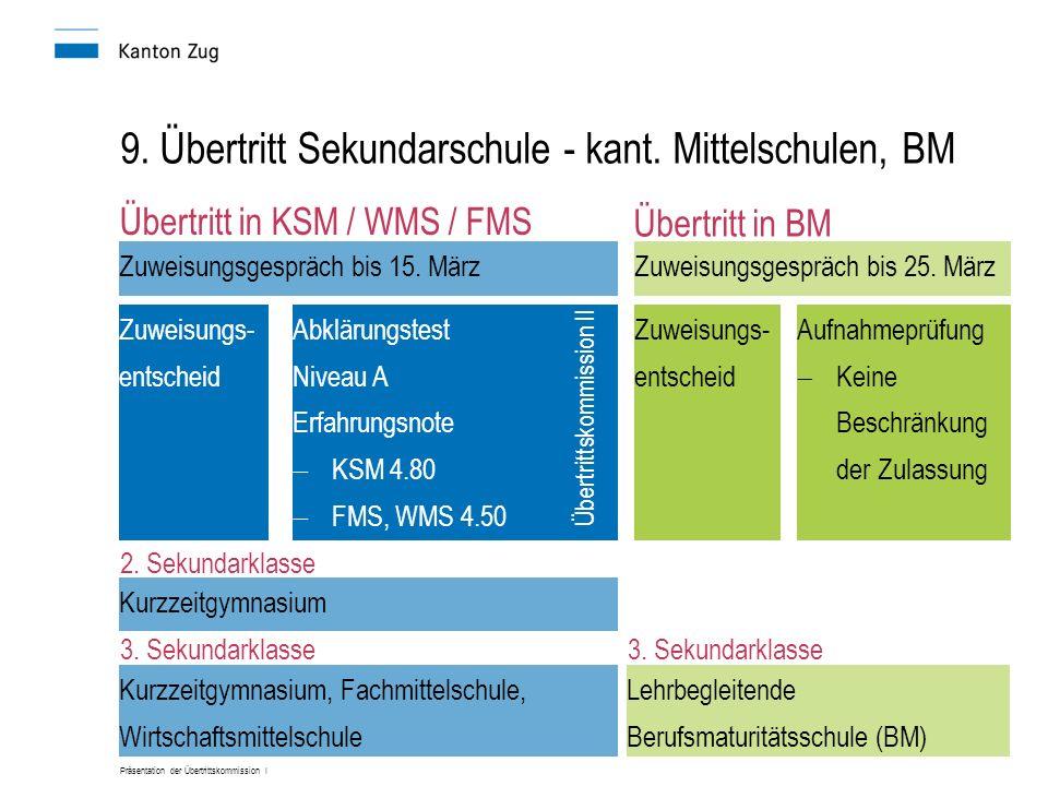Präsentation der Übertrittskommission I 9. Übertritt Sekundarschule - kant. Mittelschulen, BM Zuweisungsgespräch bis 15. März Zuweisungs- entscheid Üb