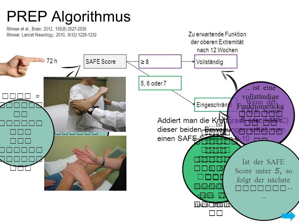 72 h PREP Algorithmus Eingeschränkt 5, 6 oder 7 Stinear et al., Brain, 2012, 135(8):2527-2535 Stinear, Lancet Neurology, 2010, 9(12):1228-1232 Der erste Schrit t ist das Errech nen des SAFE Scores SAFE = Schult er Abdukt ion und Finger Extens ion Addiert man die Kraftgrade (nach MRC) dieser beiden Bewegungen erhält man einen SAFE Score von 0-10 Wenn der SAFE Score 8 oder höher ist… ≥ 8Vollständig Zu erwartende Funktion der oberen Extremität nach 12 Wochen SAFE Score …ist eine vollständige Funktionsrückg ewinnu ng zu erwart en Ist der SAFE Score 5, 6 oder 7 innerhalb der ersten 72 h nach Insult… …ist eine merkli che Verbes serung der Funkti on zu erwart en Ist der SAFE Score unter 5, so folgt der nächste Schritt....