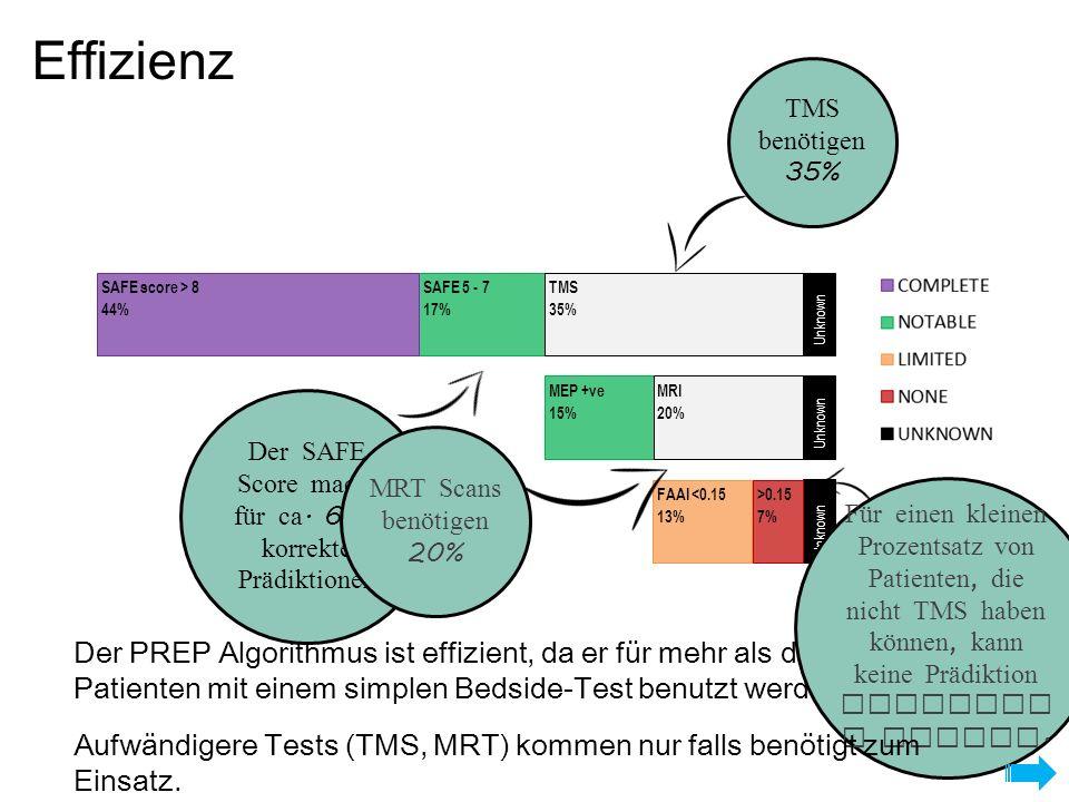 SAFE 5 - 7 17% SAFE score > 8 44% Unknown TMS 35% MEP +ve 15% Unknown MRI 20% Unknown FAAI <0.15 13% >0.15 7% Der PREP Algorithmus ist effizient, da er für mehr als die Hälfte der Patienten mit einem simplen Bedside-Test benutzt werden kann.