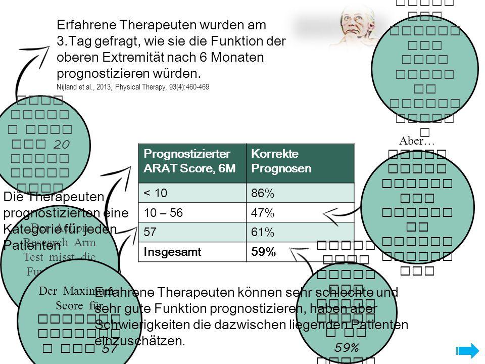Eingeschränkt SAFE Score ≥ 8Vollständig 72 h 5, 6 or 7 TMS < 5 5 d MEP positiv MEP absent 10 d Asymmetrie score < 0.15 Limitiert Asymmetrie Score > 0.15 Kein MRT Gering e Asymme trie bedeut et, der Patien t hat ein limiti ertes Potent ial.