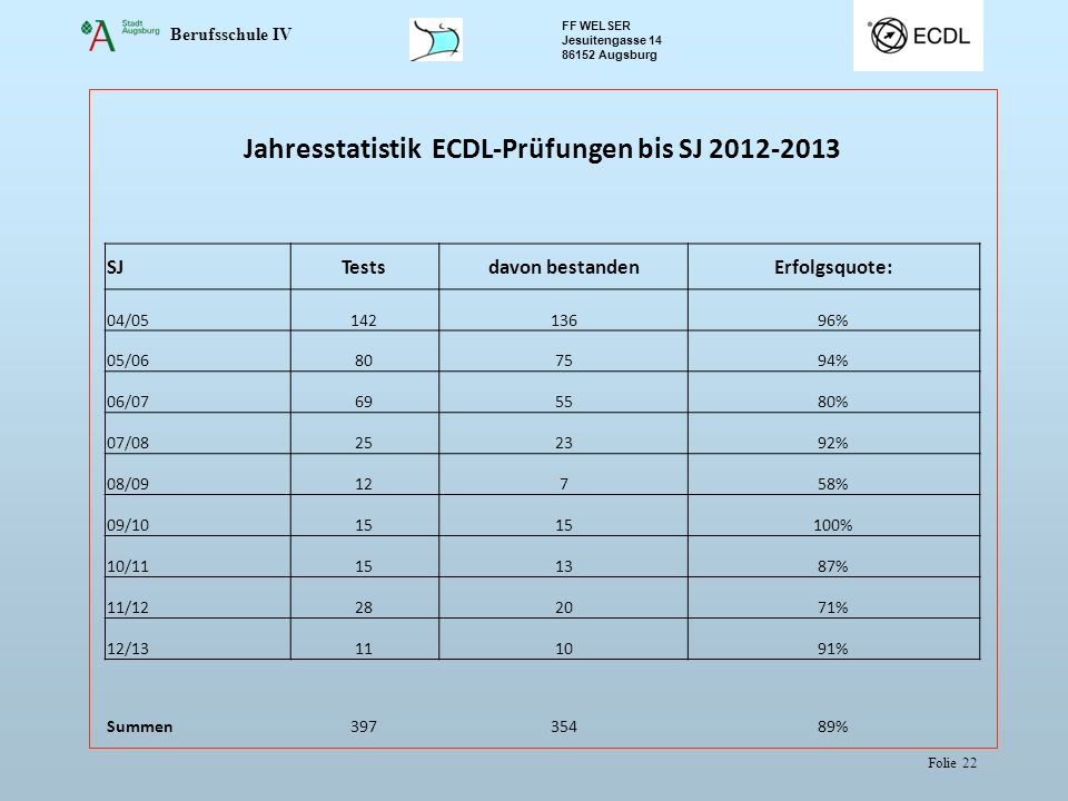 Berufsschule IV FF WELSER Jesuitengasse 14 86152 Augsburg Folie 22 Jahresstatistik ECDL-Prüfungen bis SJ 2012-2013 SJTestsdavon bestandenErfolgsquote: 04/0514213696% 05/06807594% 06/07695580% 07/08252392% 08/0912758% 09/1015 100% 10/11151387% 11/12282071% 12/13111091% Summen39735489%