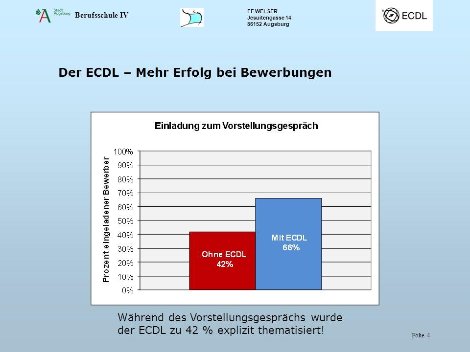 Berufsschule IV FF WELSER Jesuitengasse 14 86152 Augsburg Folie 4 Der ECDL – Mehr Erfolg bei Bewerbungen Während des Vorstellungsgesprächs wurde der ECDL zu 42 % explizit thematisiert!
