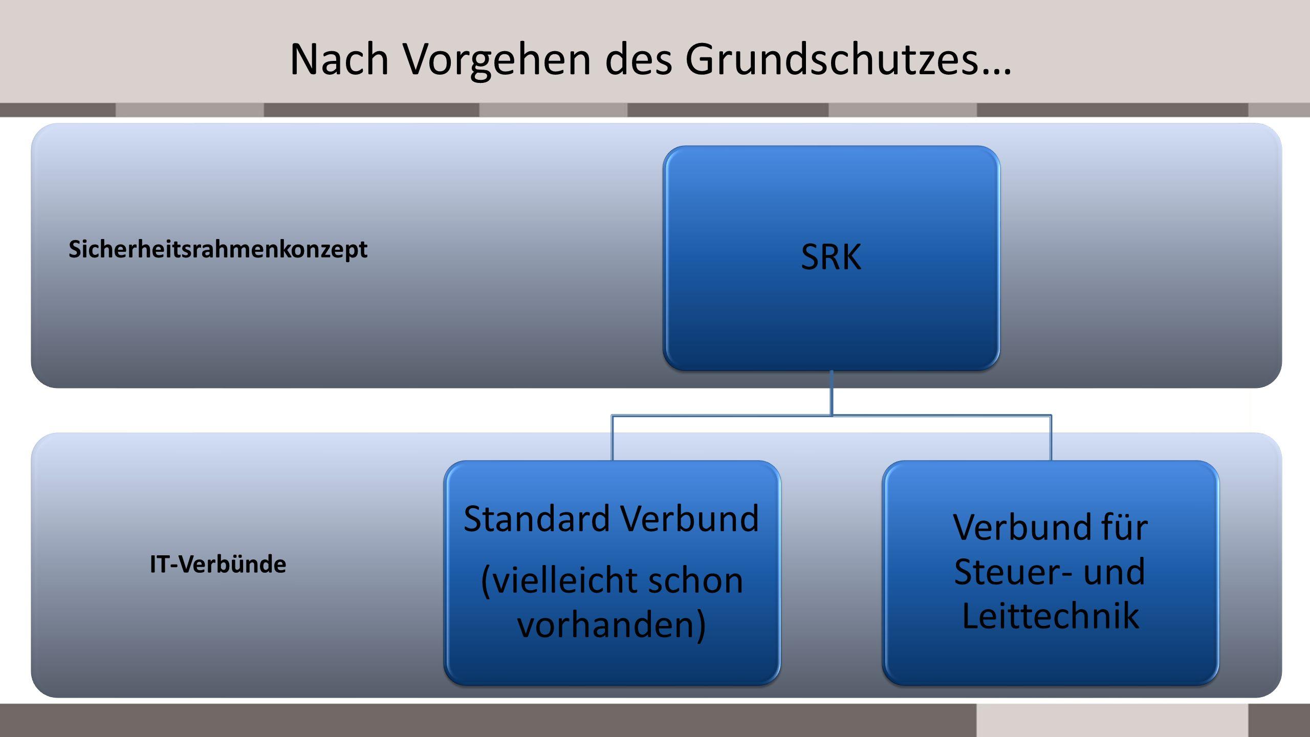 Nach Vorgehen des Grundschutzes… IT-Verbünde Sicherheitsrahmenkonzept SRK Standard Verbund (vielleicht schon vorhanden) Verbund für Steuer- und Leitte