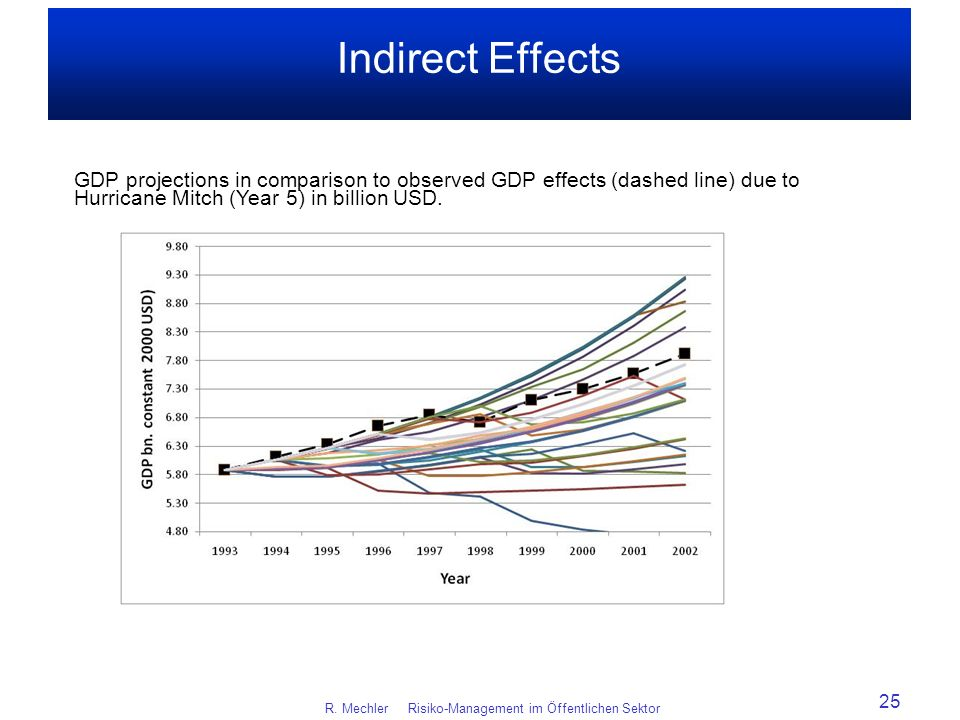 Indirect Effects R. Mechler Risiko-Management im Öffentlichen Sektor 25 GDP projections in comparison to observed GDP effects (dashed line) due to Hur