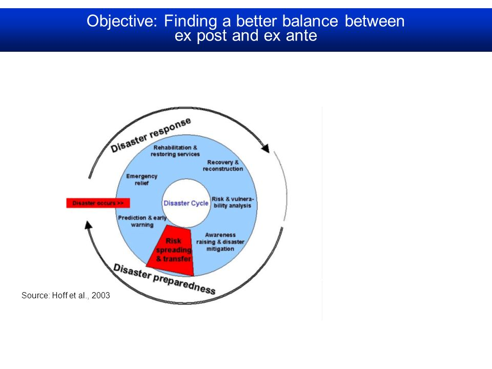 Objective: Finding a better balance between ex post and ex ante Source: Hoff et al., 2003 Proactive management of risks (ex ante) Responsive disaster