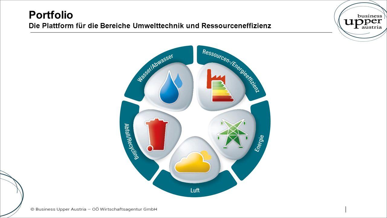 Portfolio Die Plattform für die Bereiche Umwelttechnik und Ressourceneffizienz
