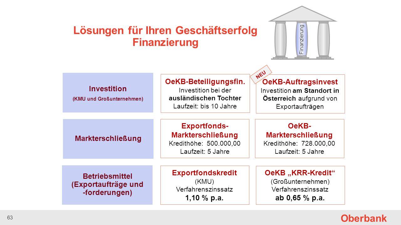 63 Oberbank Finanzierung Betriebsmittel (Exportaufträge und -forderungen) Markterschließung Investition (KMU und Großunternehmen) Exportfondskredit (KMU) Verfahrenszinssatz 1,10 % p.a.