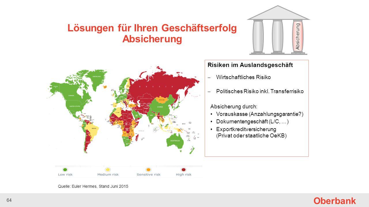 65 Oberbank Risiken im Auslandsgeschäft  Wirtschaftliches Risiko  Politisches Risiko inkl.