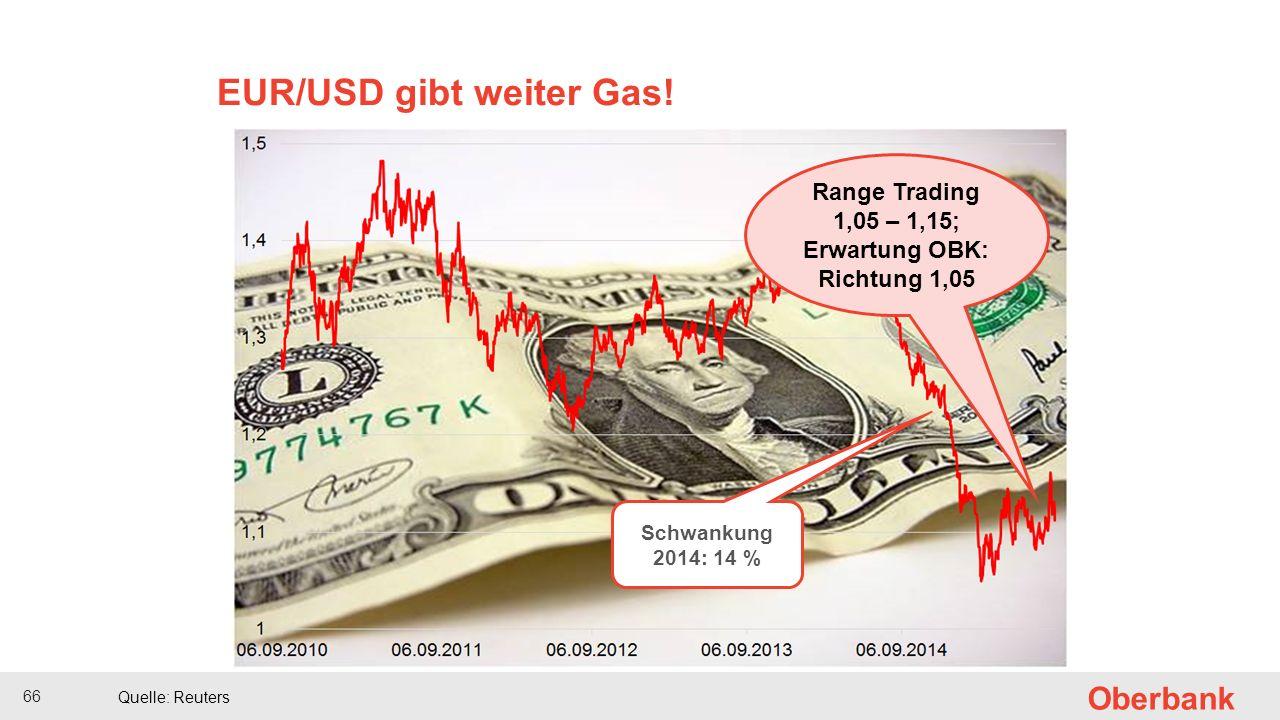 66 Oberbank Quelle: Reuters EUR/USD gibt weiter Gas.