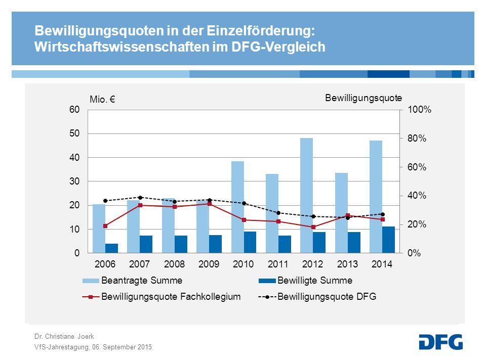 Bewilligungsquoten in der Einzelförderung: Wirtschaftswissenschaften im DFG-Vergleich VfS-Jahrestagung, 06.
