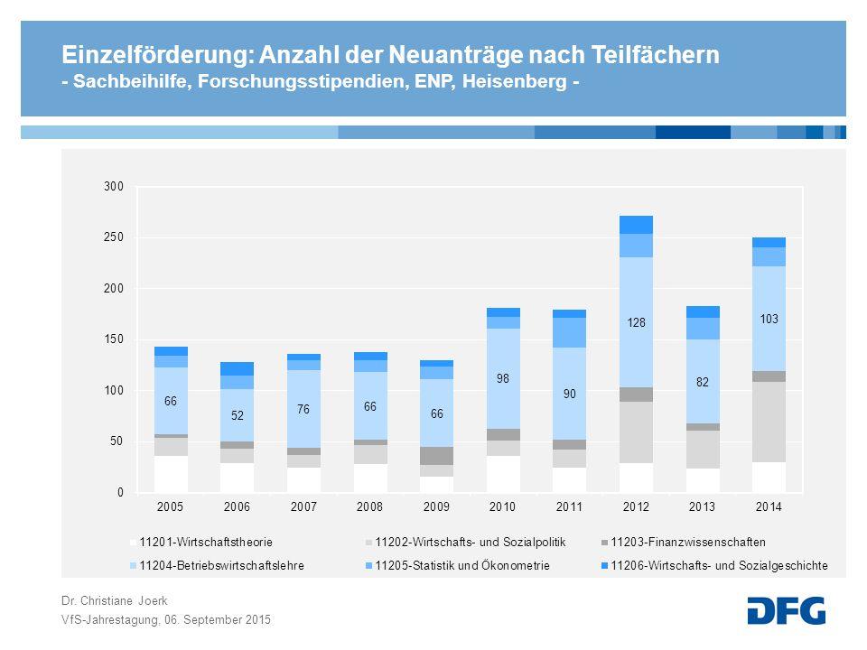 Einzelförderung: Anzahl der Neuanträge nach Teilfächern - Sachbeihilfe, Forschungsstipendien, ENP, Heisenberg - VfS-Jahrestagung, 06.