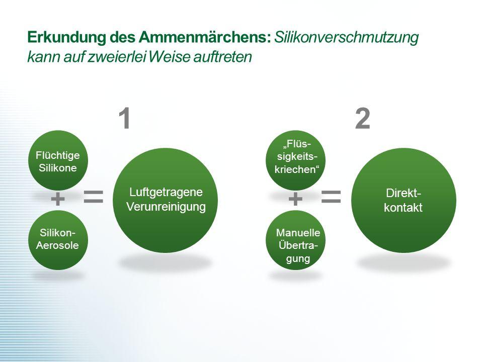 """Erkundung des Ammenmärchens: Silikonverschmutzung kann auf zweierlei Weise auftreten 2 """"Flüs- sigkeits- kriechen"""" Manuelle Übertra- gung + Direkt- kon"""
