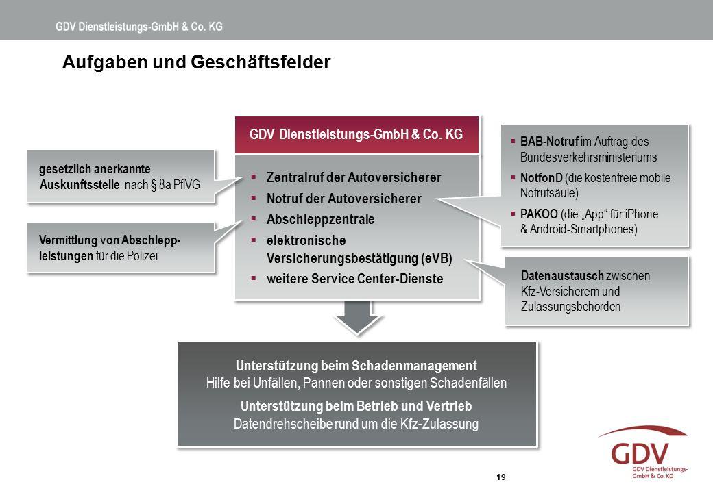 19 Aufgaben und Geschäftsfelder GDV Dienstleistungs-GmbH & Co. KG  Zentralruf der Autoversicherer  Notruf der Autoversicherer  Abschleppzentrale 