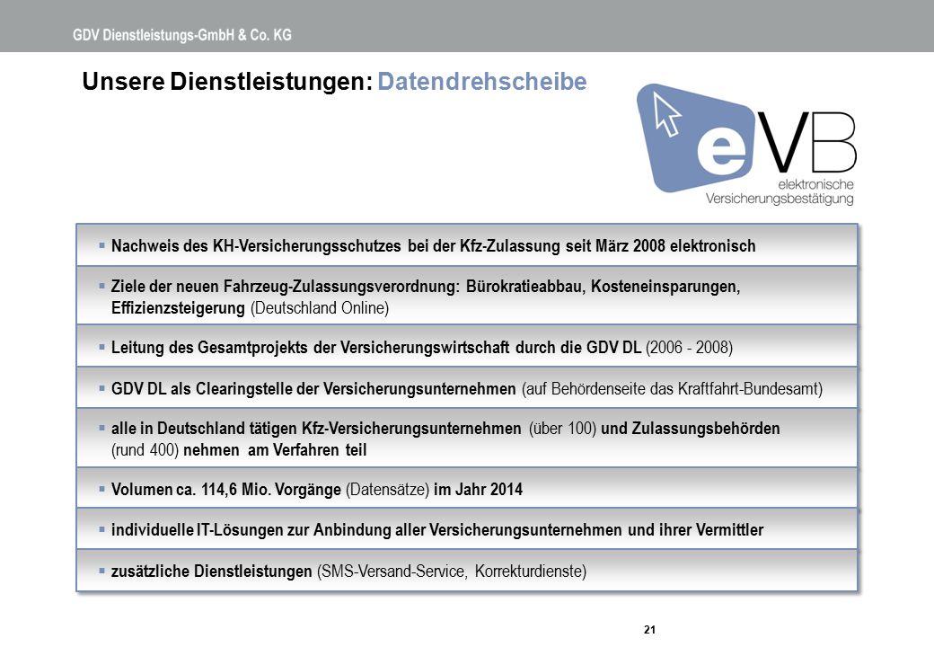 Unsere Dienstleistungen: Datendrehscheibe 21  Nachweis des KH-Versicherungsschutzes bei der Kfz-Zulassung seit März 2008 elektronisch  Ziele der neu