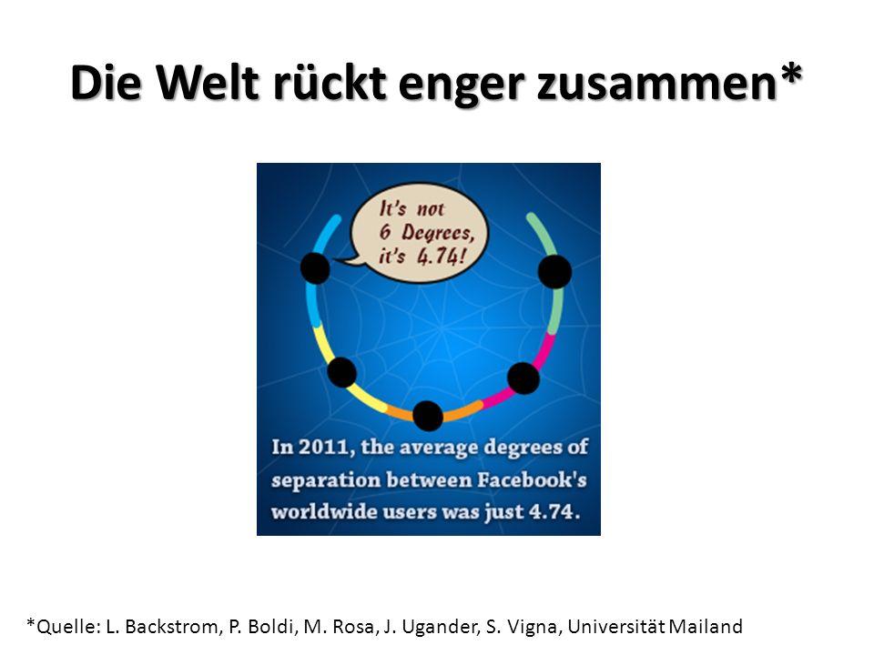 Die Welt rückt enger zusammen* *Quelle: L. Backstrom, P. Boldi, M. Rosa, J. Ugander, S. Vigna, Universität Mailand