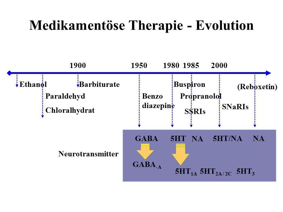 Medikamentöse Therapie - Evolution 19001950198019852000 Paraldehyd Chloralhydrat Barbiturate Benzo diazepine Propranolol BuspironEthanol SNaRIs (Rebox