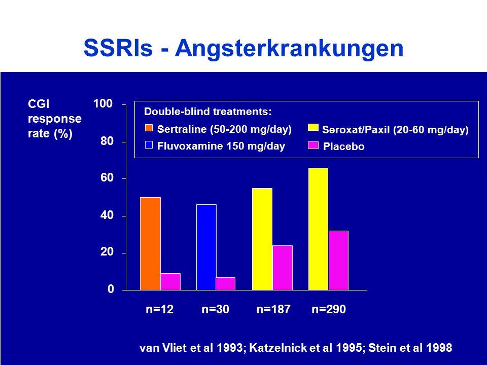 SSRIs - Angsterkrankungen van Vliet et al 1993; Katzelnick et al 1995; Stein et al 1998 0 20 40 60 80 100 CGI response rate (%) n=12n=30n=187n=290 Flu