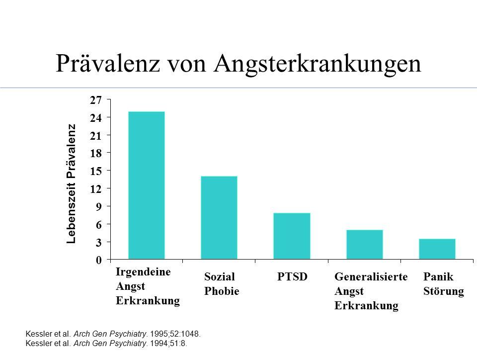 Kessler et al. Arch Gen Psychiatry. 1995;52:1048. Kessler et al. Arch Gen Psychiatry. 1994;51:8. Prävalenz von Angsterkrankungen 0 3 6 9 12 15 18 21 2