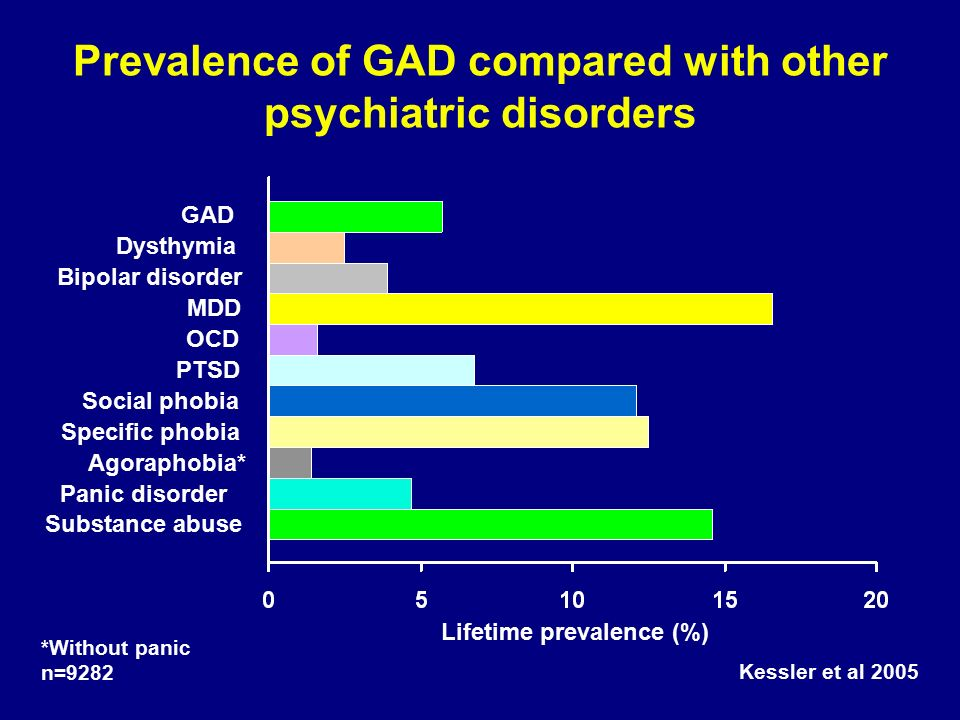 Prevalence of GAD compared with other psychiatric disorders Lifetime prevalence (%) OCD Specific phobia Social phobia Panic disorder MDD GAD Substance