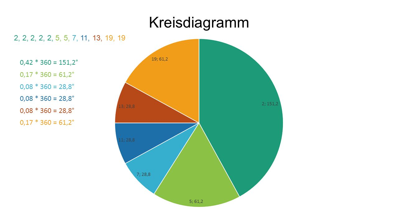 Kreisdiagramm 2, 2, 2, 2, 2, 5, 5, 7, 11, 13, 19, 19 0,42 * 360 = 151,2° 0,17 * 360 = 61,2° 0,08 * 360 = 28,8° 0,17 * 360 = 61,2°