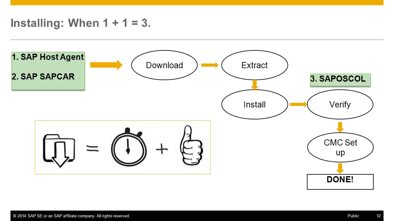 ©2014 SAP SE or an SAP affiliate company.All rights reserved.12 Public Installing: When 1 + 1 = 3.