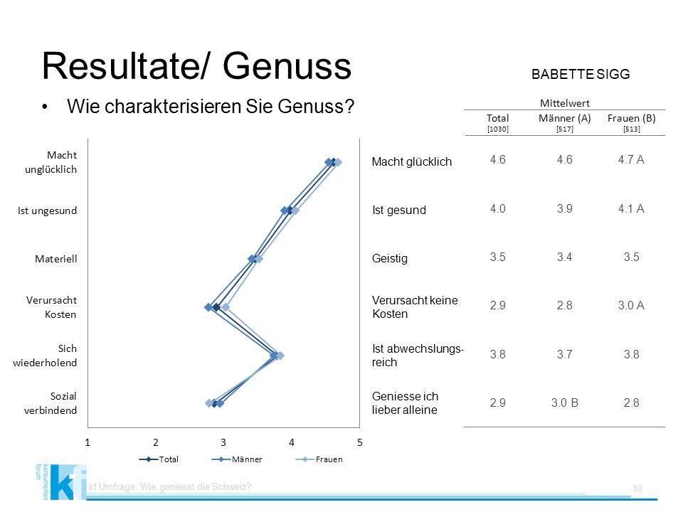 Resultate/ Genuss BABETTE SIGG Wie charakterisieren Sie Genuss.