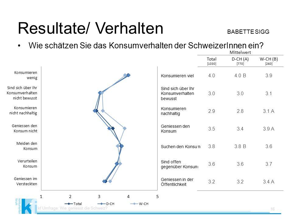 Resultate/ Verhalten BABETTE SIGG Wie schätzen Sie das Konsumverhalten der SchweizerInnen ein.