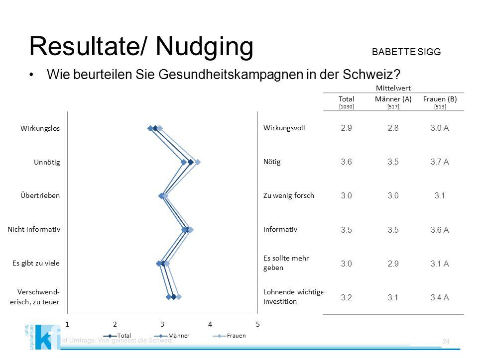 Resultate/ Nudging BABETTE SIGG Wie beurteilen Sie Gesundheitskampagnen in der Schweiz.