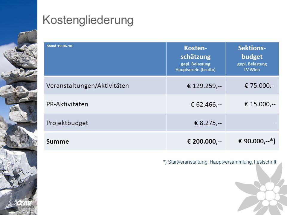 Kostengliederung Stand 19.06.10 Kosten- schätzung gepl.