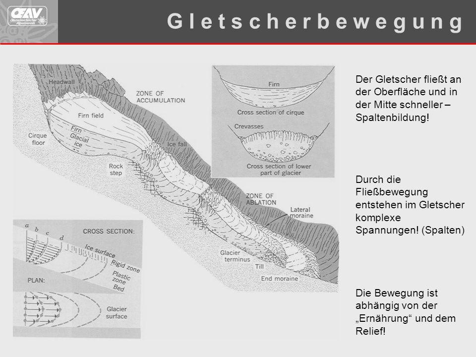 Durch die Fließbewegung entstehen im Gletscher komplexe Spannungen! (Spalten) Der Gletscher fließt an der Oberfläche und in der Mitte schneller – Spal