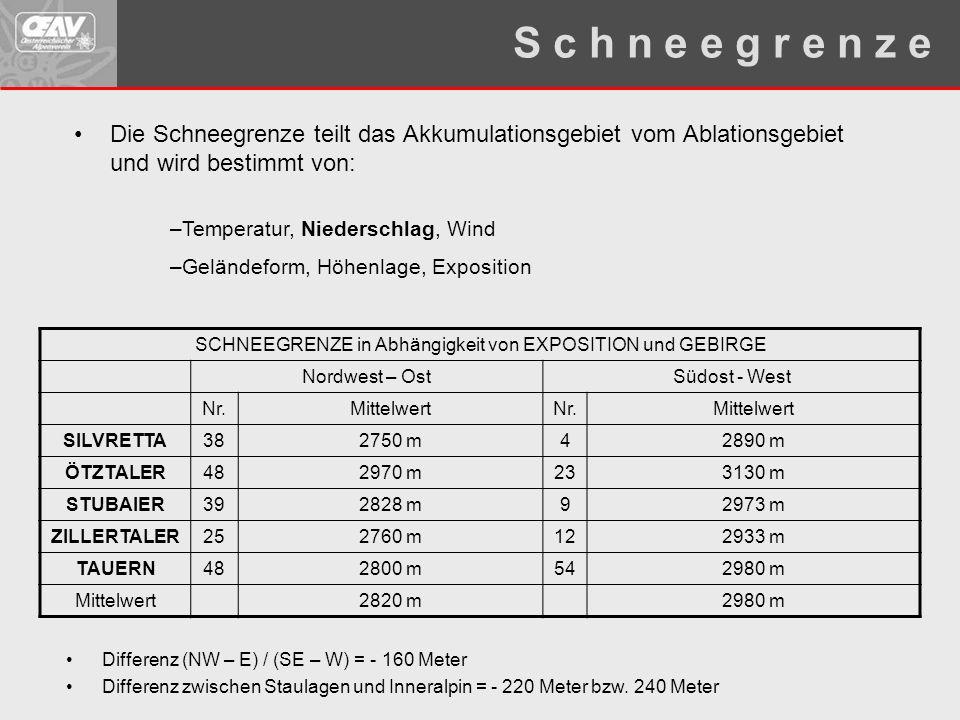 Die Schneegrenze teilt das Akkumulationsgebiet vom Ablationsgebiet und wird bestimmt von: –Temperatur, Niederschlag, Wind –Geländeform, Höhenlage, Exp