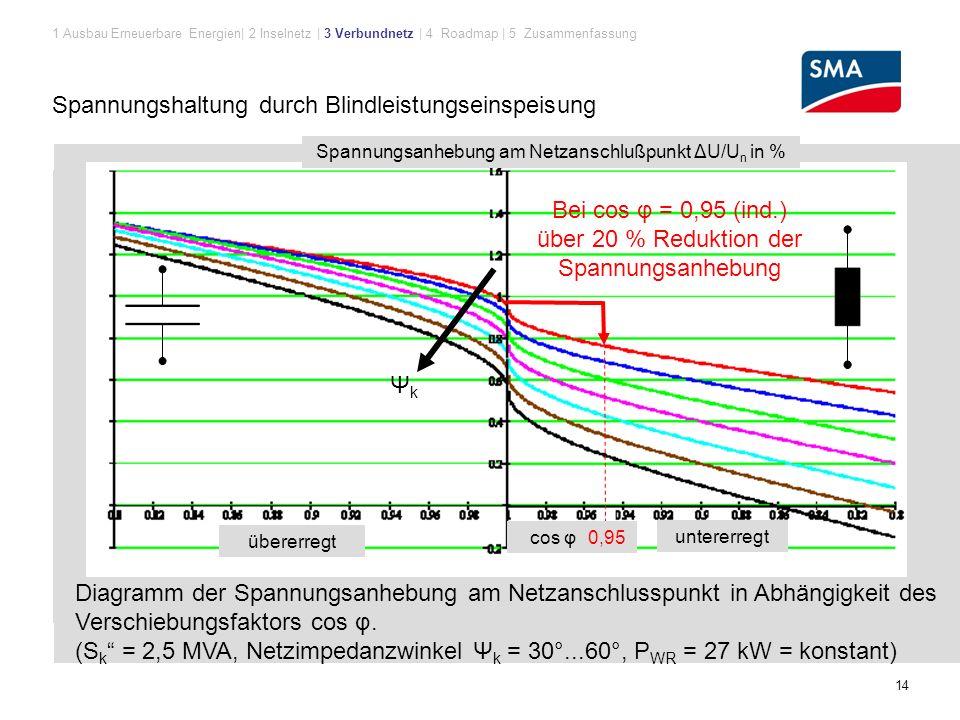 14 Diagramm der Spannungsanhebung am Netzanschlusspunkt in Abhängigkeit des Verschiebungsfaktors cos φ.