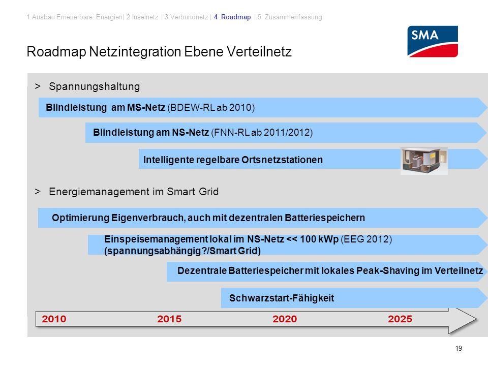 Roadmap Netzintegration Ebene Verteilnetz 19 Blindleistung am NS-Netz (FNN-RL ab 2011/2012) Intelligente regelbare Ortsnetzstationen Blindleistung am MS-Netz (BDEW-RL ab 2010) > Spannungshaltung > Energiemanagement im Smart Grid Einspeisemanagement lokal im NS-Netz << 100 kWp (EEG 2012) (spannungsabhängig?/Smart Grid) Dezentrale Batteriespeicher mit lokales Peak-Shaving im Verteilnetz Optimierung Eigenverbrauch, auch mit dezentralen Batteriespeichern Schwarzstart-Fähigkeit 1 Ausbau Erneuerbare Energien| 2 Inselnetz | 3 Verbundnetz | 4 Roadmap | 5 Zusammenfassung
