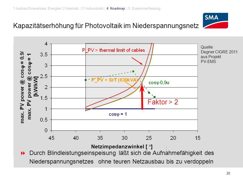 Kapazitätserhöhung für Photovoltaik im Niederspannungsnetz 20 Schwarzstart-Fähigkeit 1 Ausbau Erneuerbare Energien| 2 Inselnetz | 3 Verbundnetz | 4 Roadmap | 5 Zusammenfassung Netzimpedanzwinkel [ °]  Durch Blindleistungseinspeisung läßt sich die Aufnahmefähigkeit des Niederspannungsnetzes ohne teuren Netzausbau bis zu verdoppeln Quelle: Degner CIGRE 2011 aus Projekt PV-EMS Faktor > 2