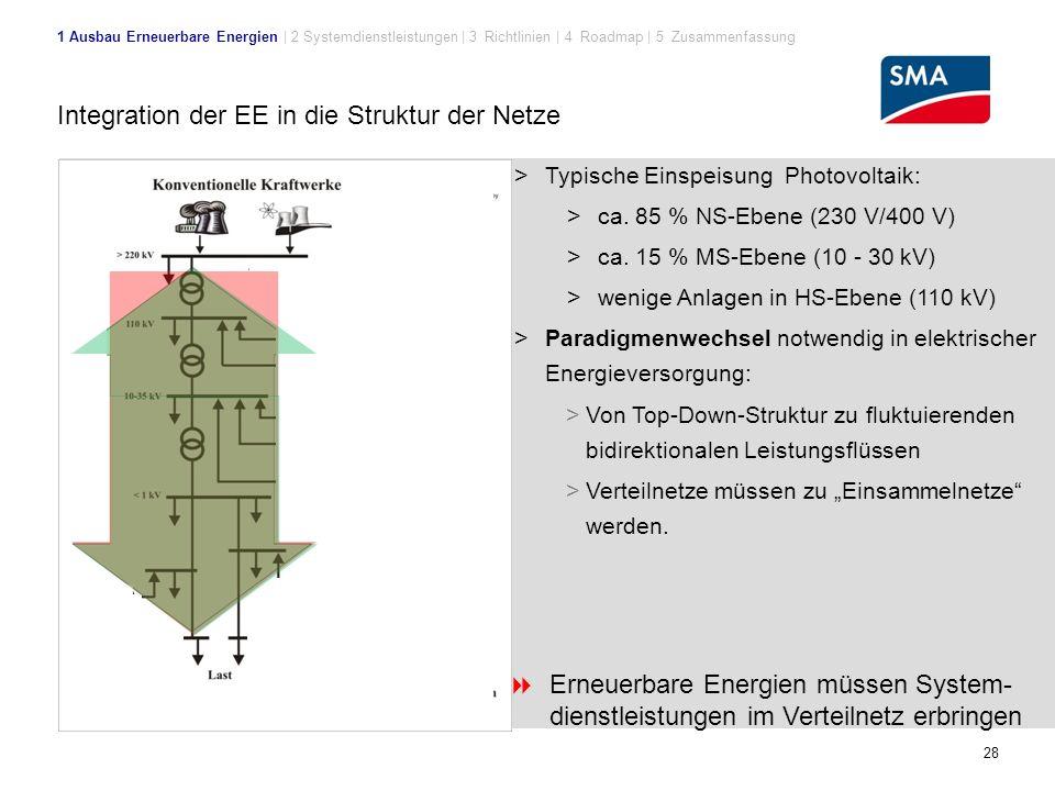 28 Integration der EE in die Struktur der Netze > Typische Einspeisung Photovoltaik: > ca.