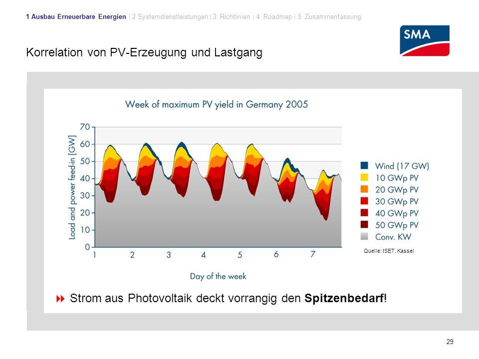 29 Korrelation von PV-Erzeugung und Lastgang  Strom aus Photovoltaik deckt vorrangig den Spitzenbedarf.