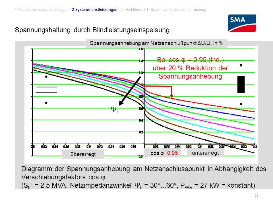 30 Diagramm der Spannungsanhebung am Netzanschlusspunkt in Abhängigkeit des Verschiebungsfaktors cos φ.
