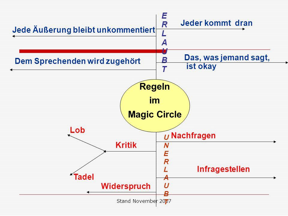 Stand November 2007 Regeln im Magic Circle ERLAUBTERLAUBT UNERLAUBTUNERLAUBT Jeder kommt dran Jede Äußerung bleibt unkommentiert Das, was jemand sagt,