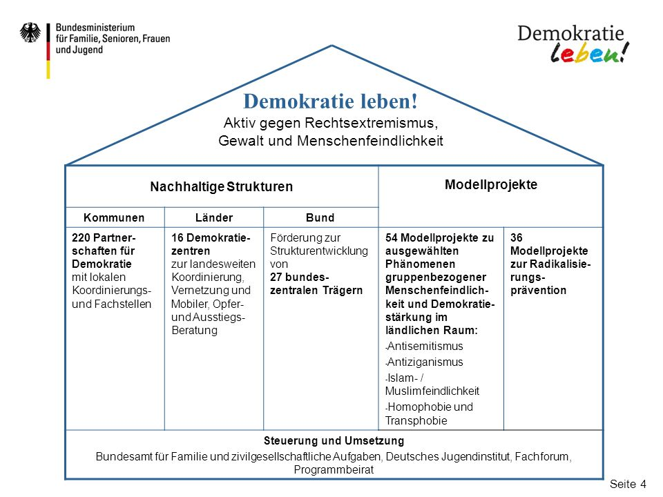 Seite 5 Partnerschaften für Demokratie  Unterstützung von 220 Städten, Gemeinden und Landkreisen, die Handlungs- konzepte zur Förderung von Demokratie und Vielfalt entwickeln & umzusetzen (insgesamt mit ca.