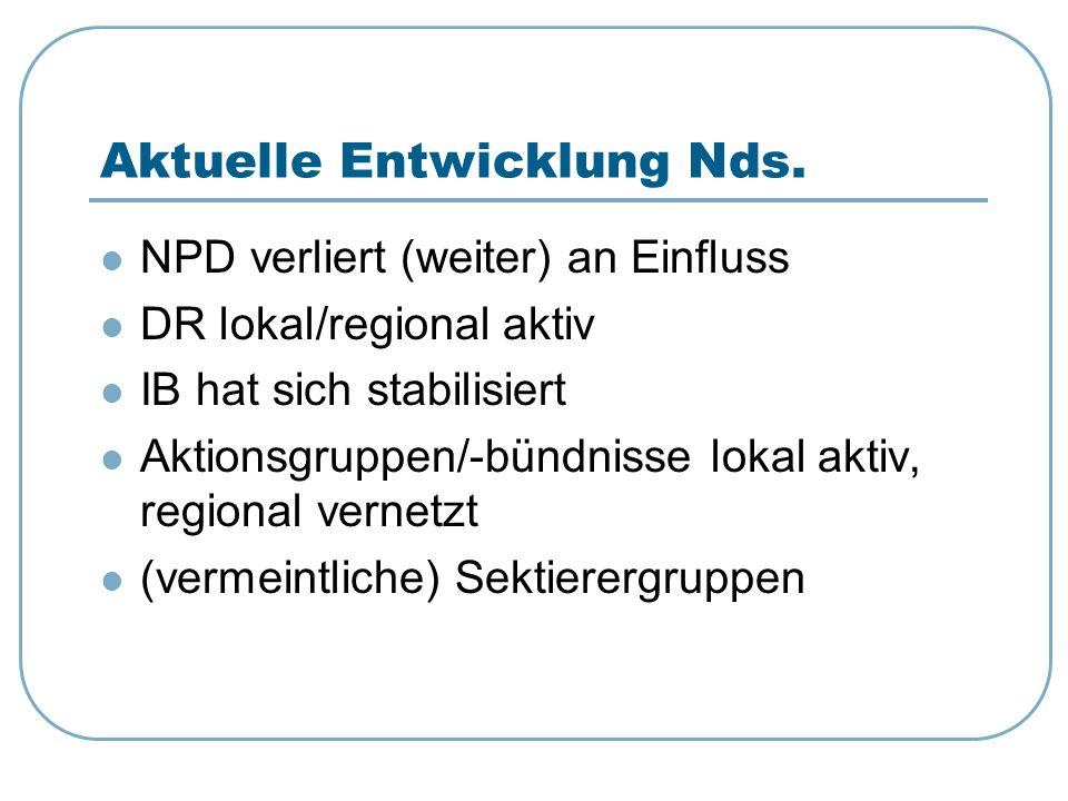 Aktuelle Entwicklung Nds. NPD verliert (weiter) an Einfluss DR lokal/regional aktiv IB hat sich stabilisiert Aktionsgruppen/-bündnisse lokal aktiv, re