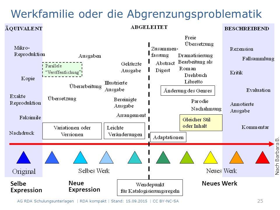 Werkfamilie oder die Abgrenzungsproblematik AG RDA Schulungsunterlagen | RDA kompakt | Stand: 15.09.2015 | CC BY-NC-SA Nach Barbara B.