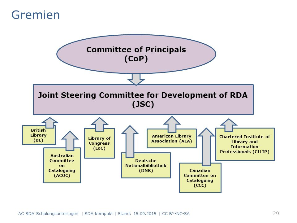 Gremien AG RDA Schulungsunterlagen | RDA kompakt | Stand: 15.09.2015 | CC BY-NC-SA Joint Steering Committee for Development of RDA (JSC) Committee of