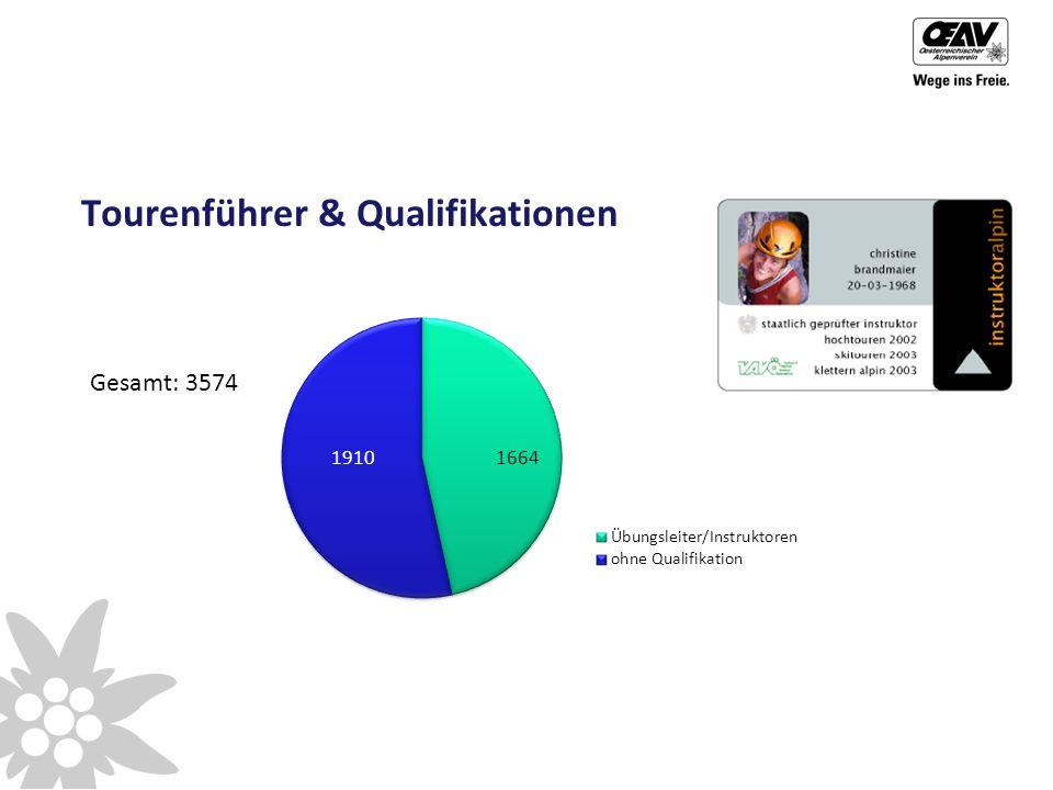 Tourenführer & Qualifikationen Gesamt: 3574